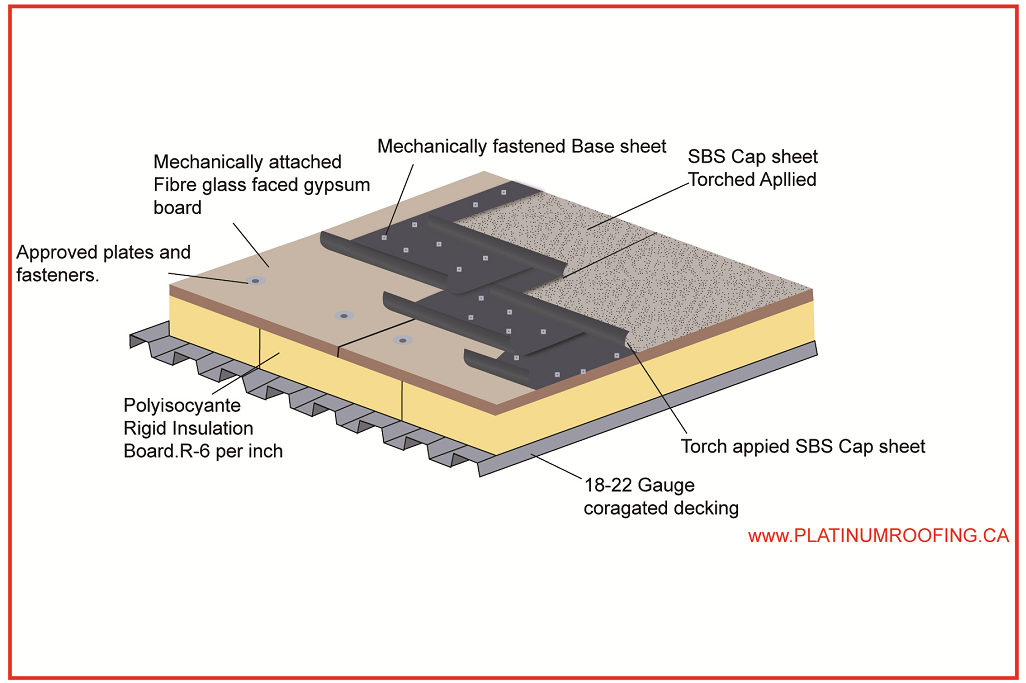 SBS Mechanically Fastened Base Sheet